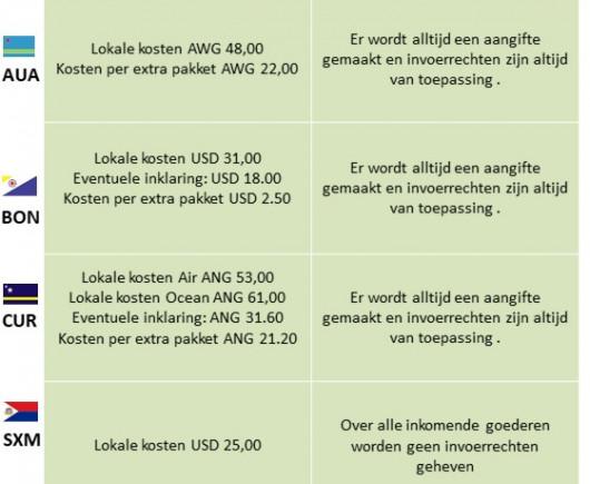 Local Handling Cost (NL)