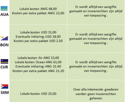 Lokale kosten (NL)